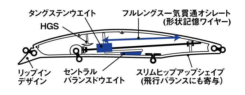 Struttura interna Daiwa Shore Line Shiner Z Vertice 140 S